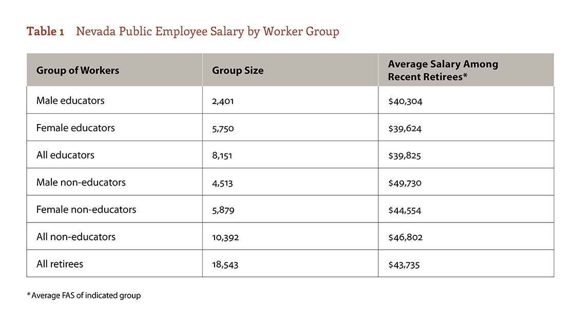 table 1 from The Wage Gap Persists report